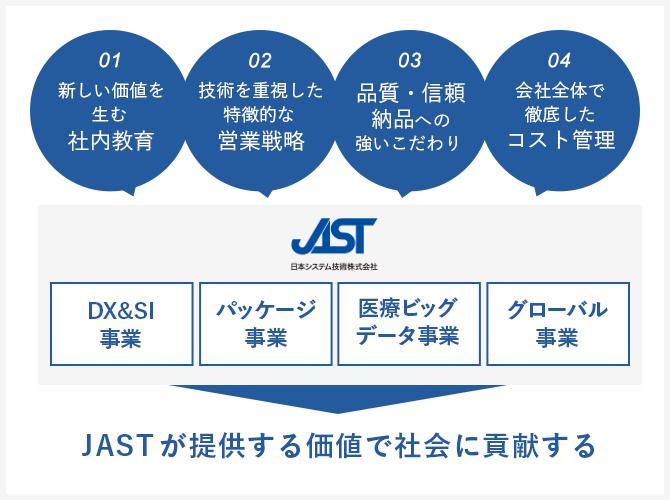 ソフトウェア事業、GAKUEN事業、システム販売事業、医療ビッグデータ事業。JASTが提供する価値で社会に貢献する。