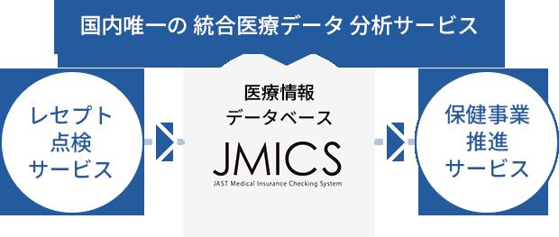 レセプト点検サービス→国内唯一の統合医療データ分析サービス「JMICS」→保健事業推進サービス