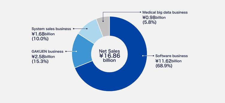 Net Sales ¥15.63 billion