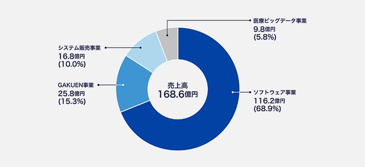 ソフトウェア事業105.8億円、GAKUEN事業22.6億円、システム販売事業18.2億円、医療ビッグデータ事業9.7億円、売上高156.3億円