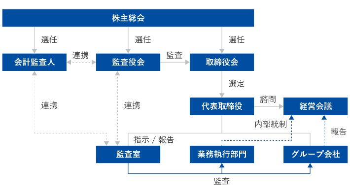 体制図:コーポレートガバナンス